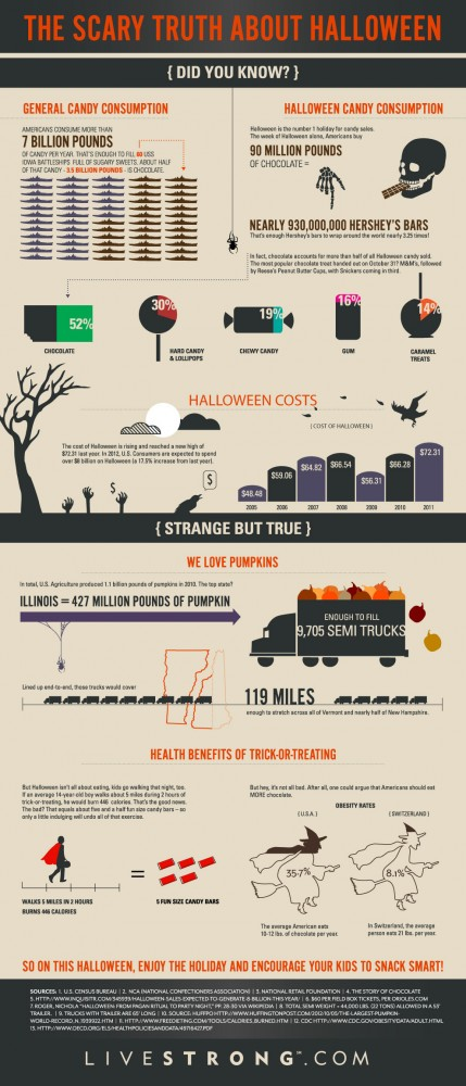 Halloween Candy Infographic